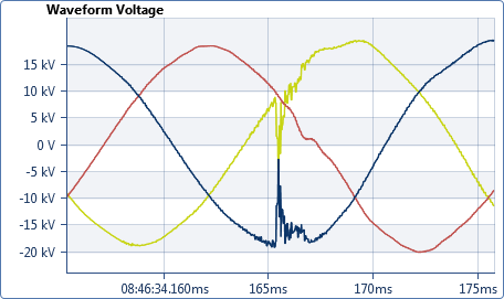 Pure BB Waveform Voltage